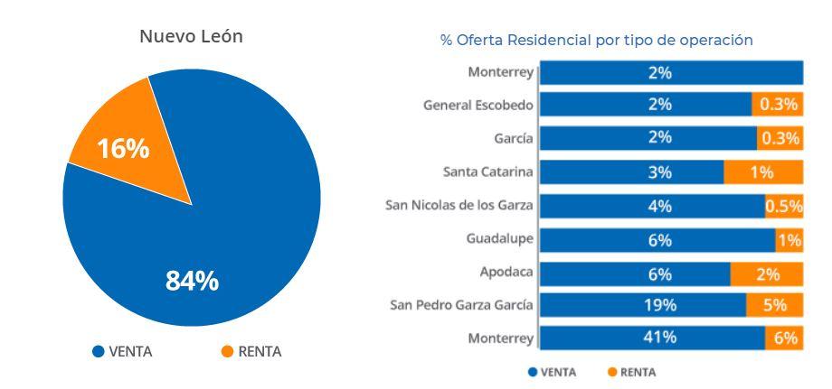 vivienda Nuevo León
