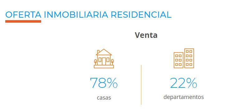 departamentos en venta en Guadalajara