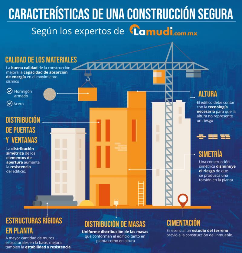 Clasificación de una construcción segura