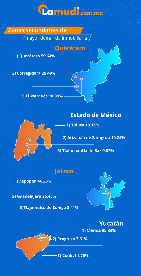 zonas secundarias como Querétaro mayor demanda inmobiliaria país