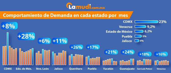 Demanda inmobiliaria en cada estado de la República Mexicana