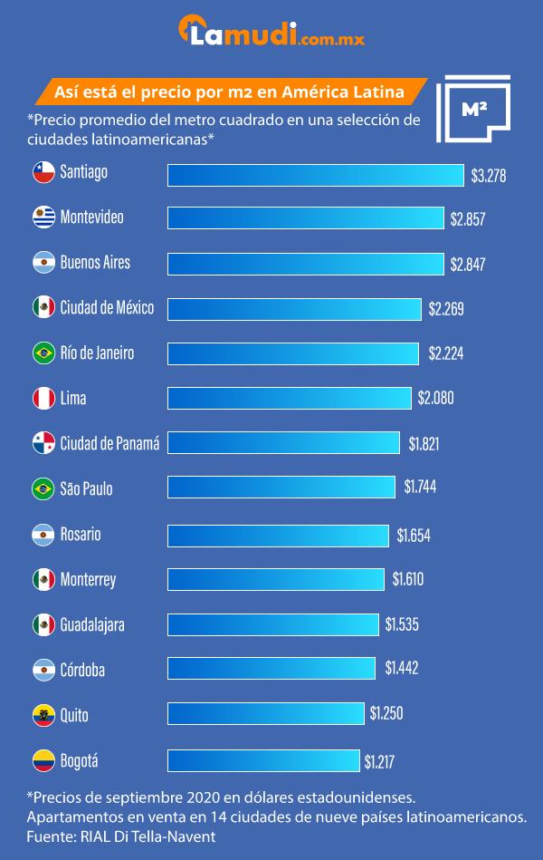 Precio promedio metros cuadrados en América Latina